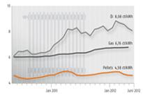 Energiepreisentwicklung Heizkosten